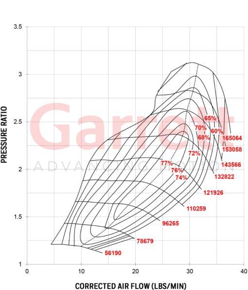 Compressor Map Turbocharger Garrett GT3582R
