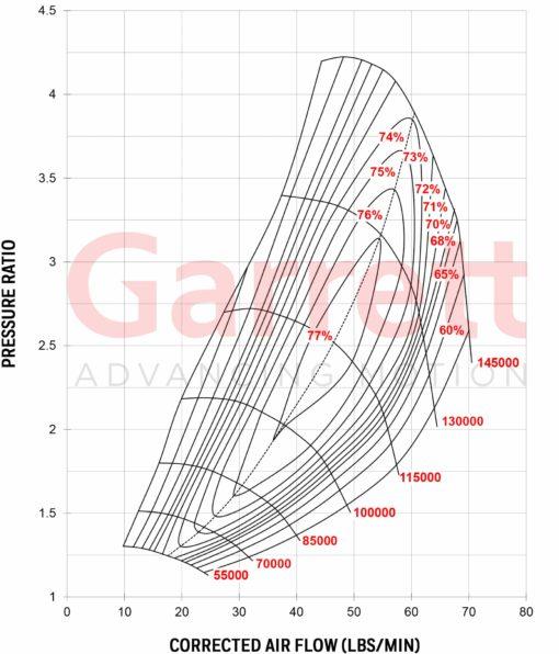 Compressor Map Turbocharger GTW3476