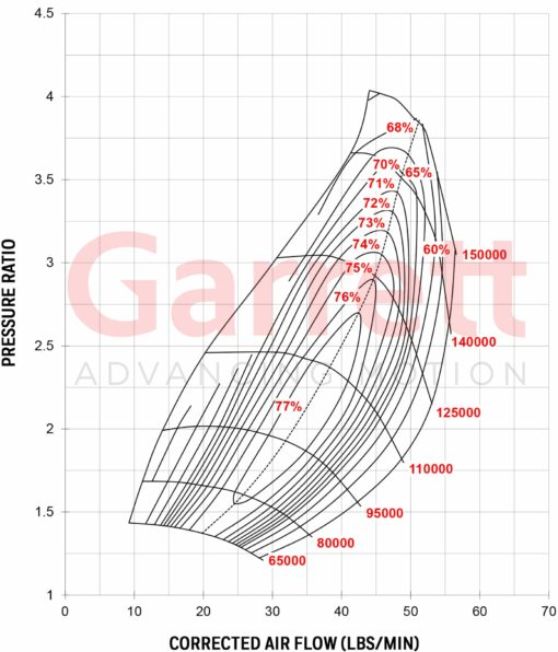 Compressor Map Turbocharger GTX2971R