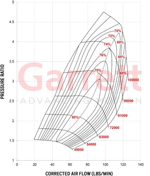Compressor Map Turbocharger GTX4202R