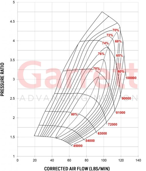 Compressor Map Turbocharger GTX5008R