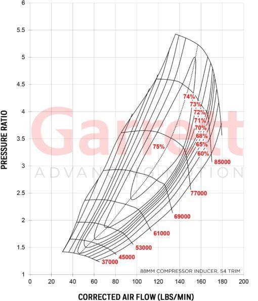 Compressor Map Turbocharger GTX5020R