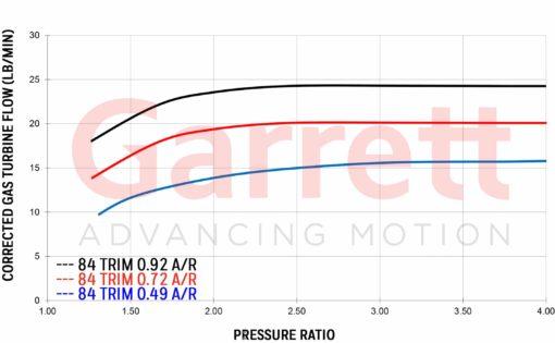 Exhaust flow chart Garrett G25-550