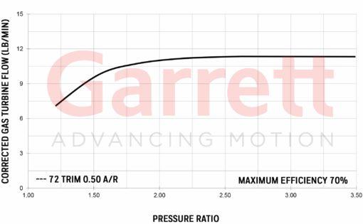 Exhaust flow chart Turbocharger Garrett GT2052R