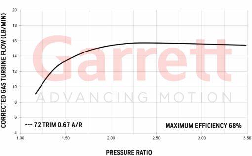 Exhaust flow chart Garrett GT2052R