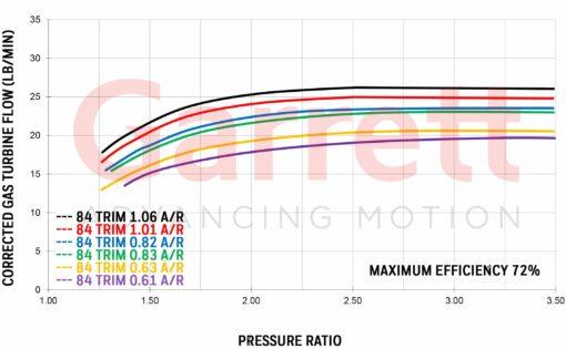 Exhaust flow chart Garrett GT3076R