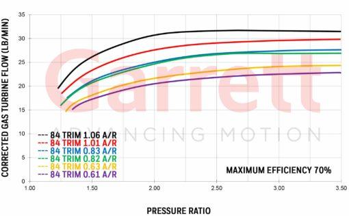 Exhaust flow chart Garrett GT3582R