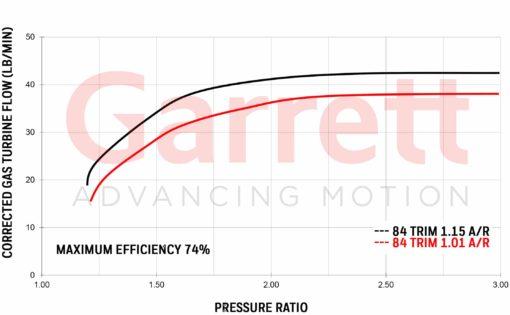 Exhaust flow chart Turbocharge GTX4202R