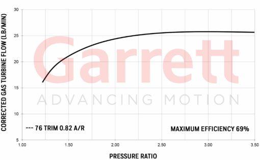 Exhaust flow chart Turbocharge GTW3476R
