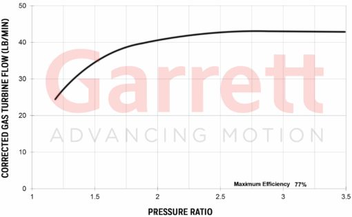 Exhaust flow chart Turbocharge G42-1200
